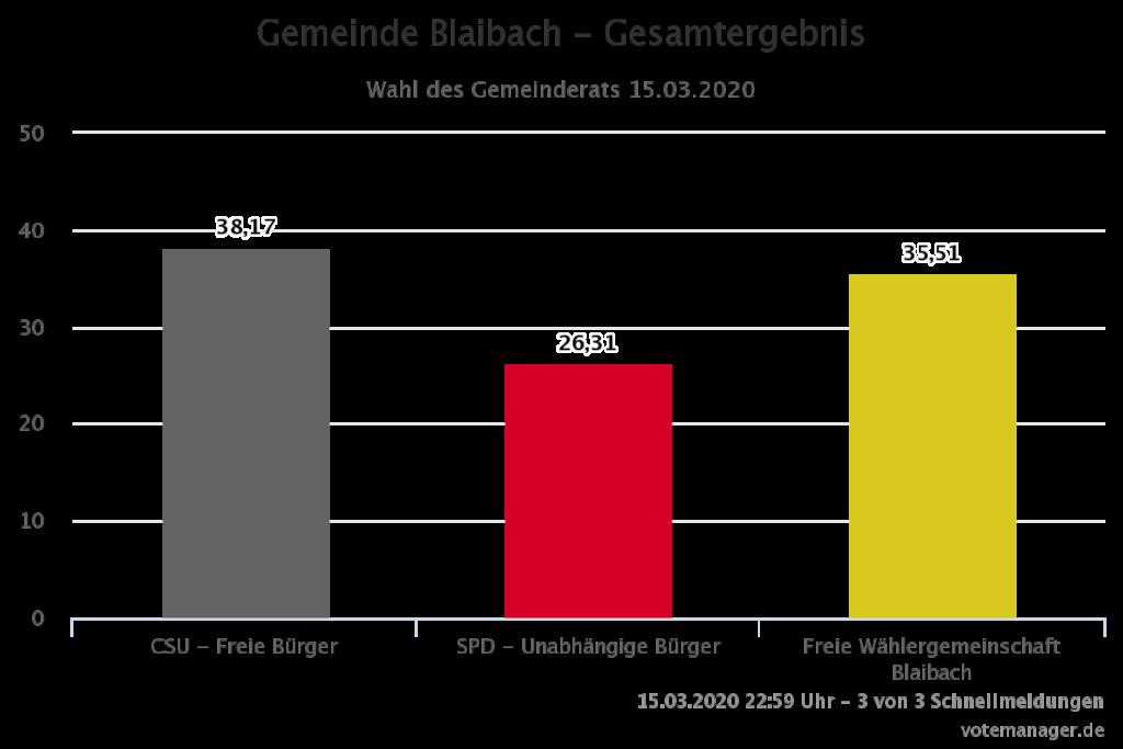 Wahlergebnis Gemeinderat Blaibach 2020