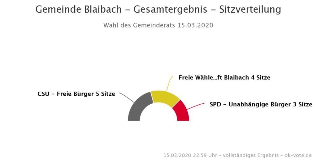 Wahlergebnis Gemeinderat Sitzverteilung Blaibach 2020
